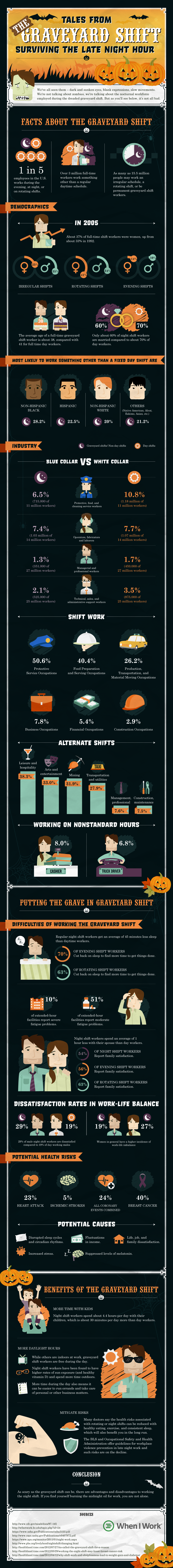 Tales From The Graveyard Shift Surviving The Late Night Hour Infographic-1