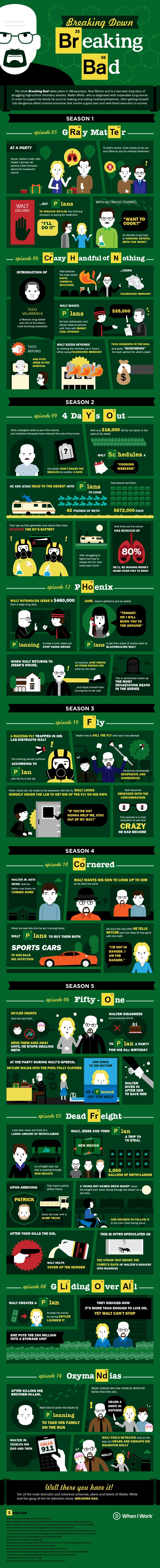 Breaking Down Breaking Bad Infographic
