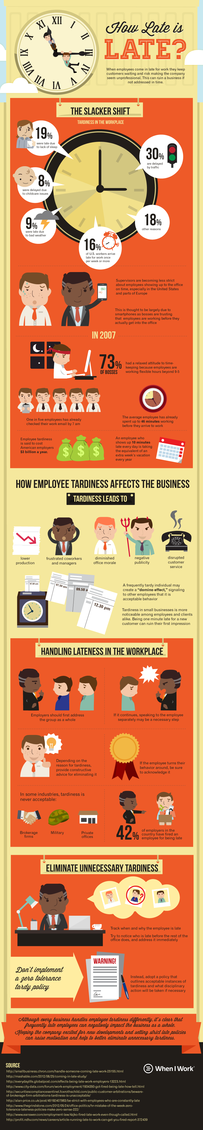 How Late is Late Infographic