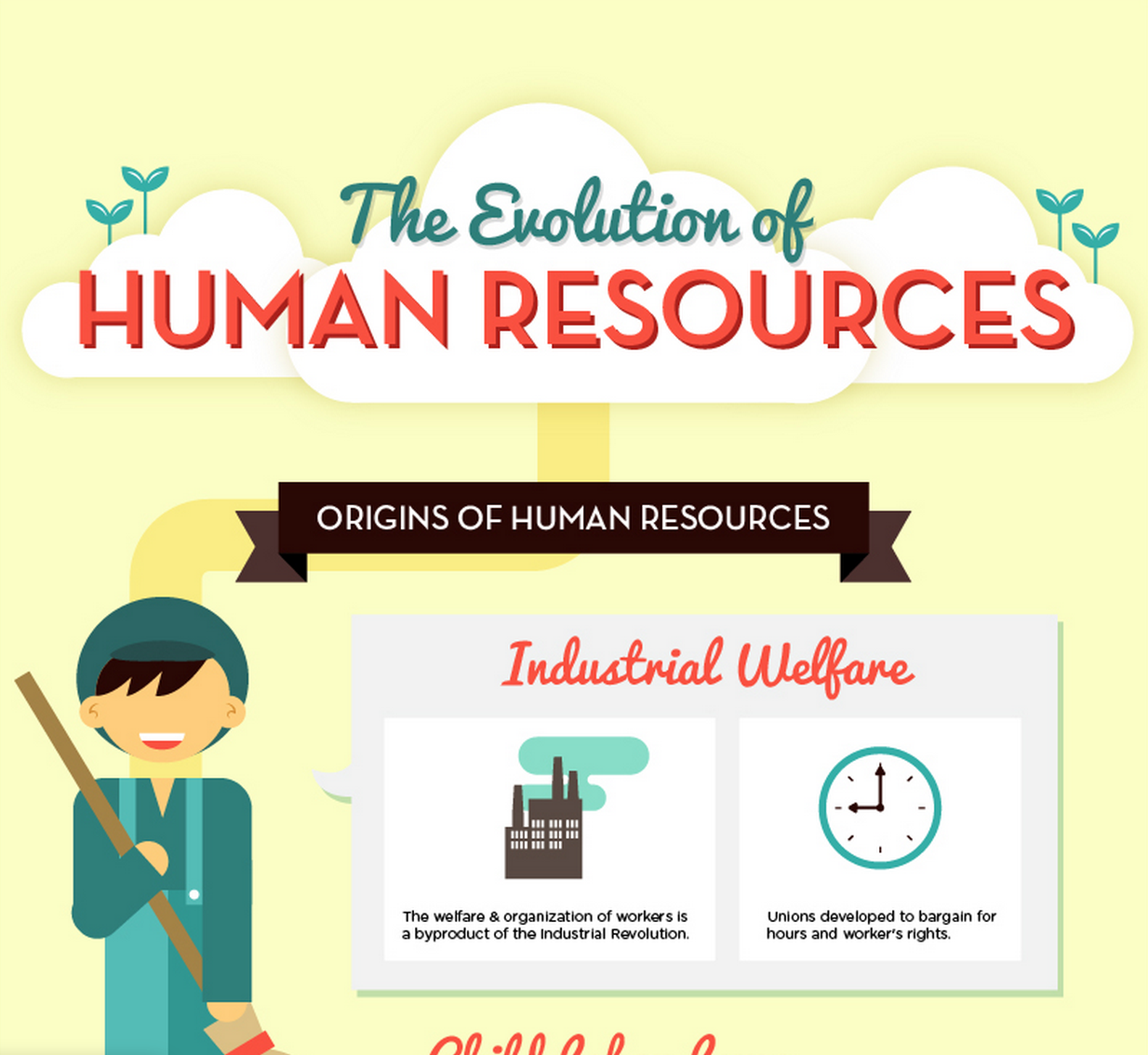The Evolution of Human Resources