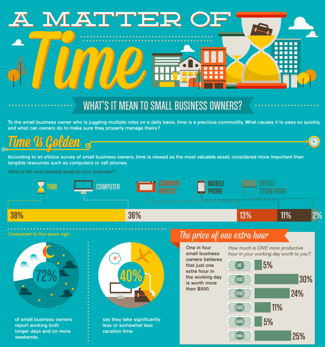 What Does Time Mean to Small Business Owners?