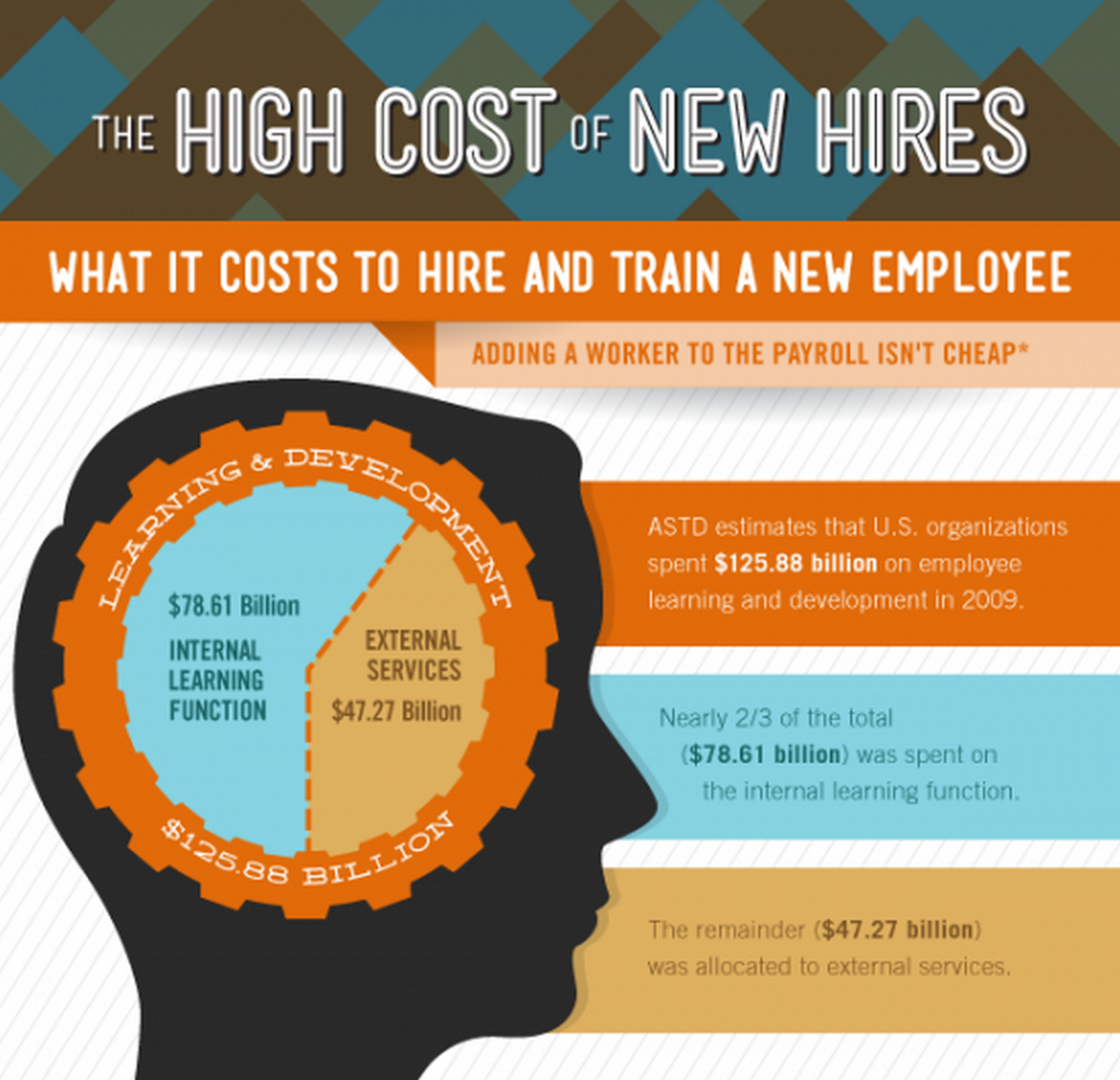 The High Cost of New Hires