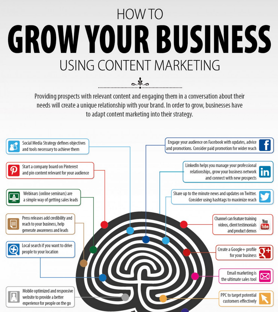 Grow Your Business Using Content Marketing