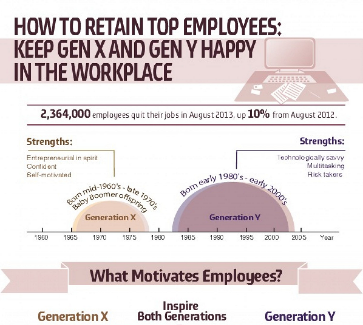 How To Retain Top Employees