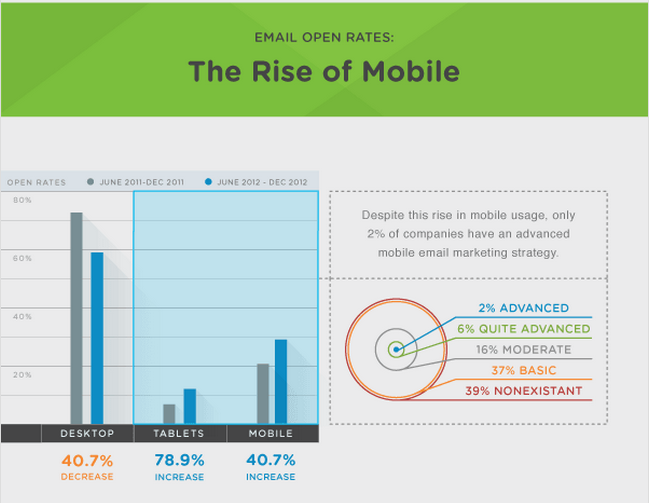 km-mobile-email-infographic