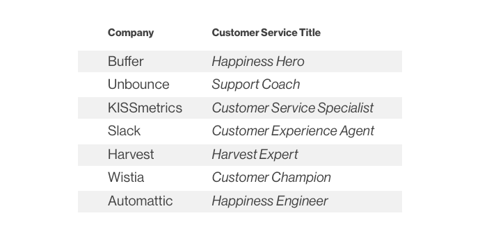 customer-service-titles