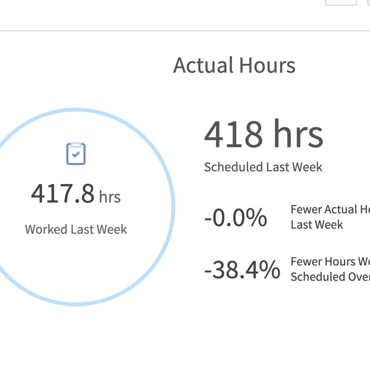 actual hours worked graph