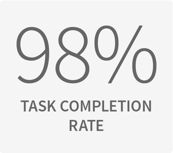 98% task completion rate